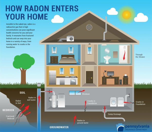 Certified Radon Testing Professionals in Jacksonville Florida